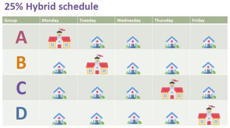 25% Hybrid Schedule Chart